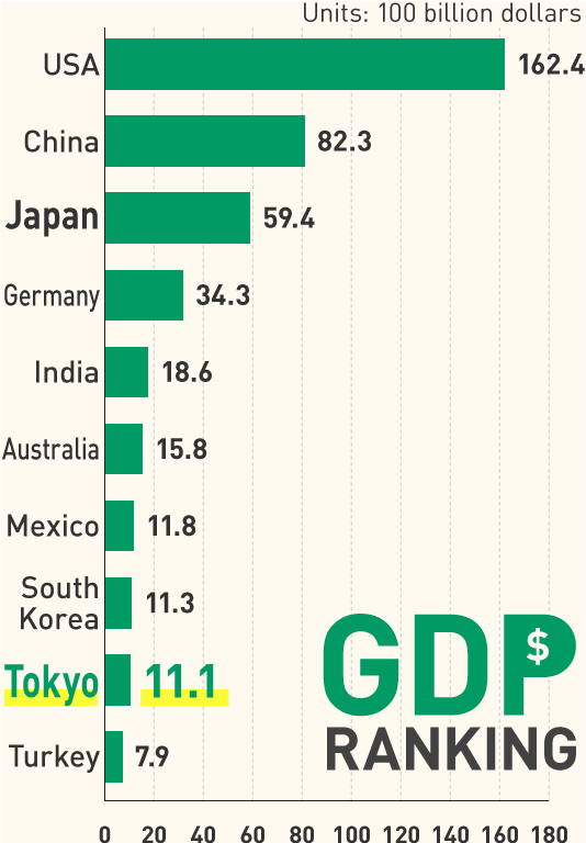 Global Ranking of Gross Domestic Product