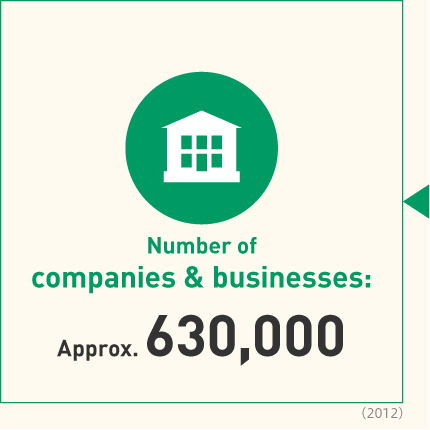 Number of companies & businesses:Approx. 630,000