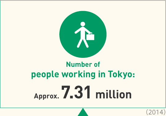 Number of people working in Tokyo:Approx. 7.31 million