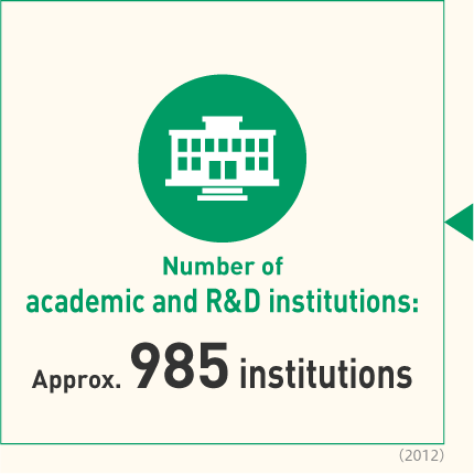 Number of academic and R&D institutions Approx. 985 institutions