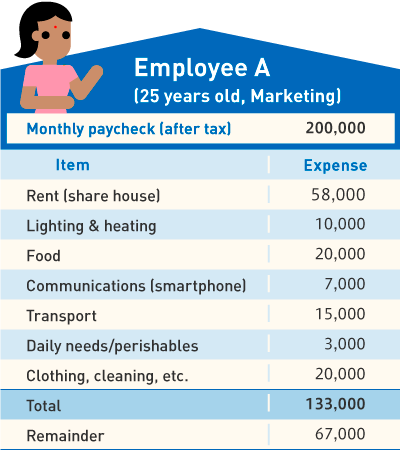 Employee A(25 years old, Marketing)