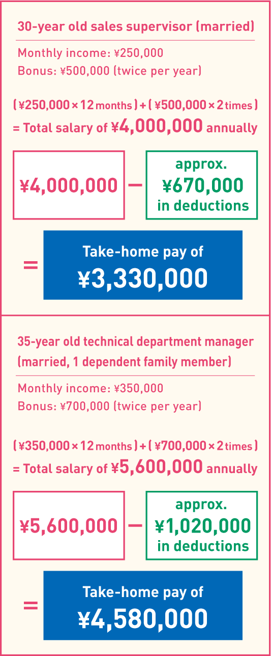 Example of yearly income